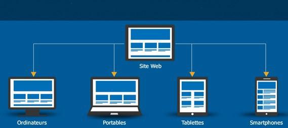 Refonte de site web : diagnostic, organisation, développement, mise en ligne